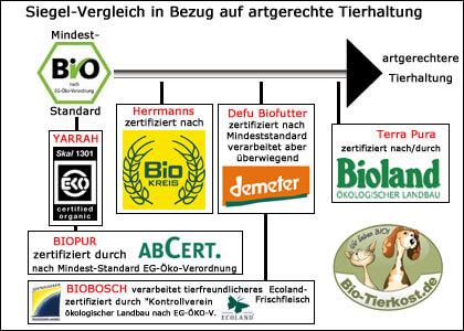 Bio Tierschutz